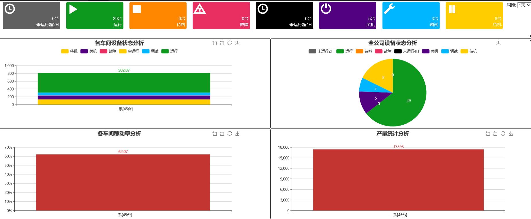 CNC远程数采集,哪一家公司做机床监控比较好,哪家公司做MDC采集时间比较久,设备稼动率统计,苏州易智公司,苏州自动化公司